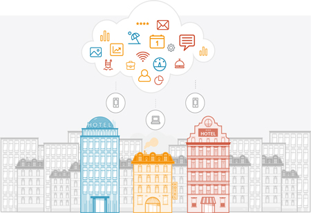 Cloud-Based Hotel Management Systems and its Benefits